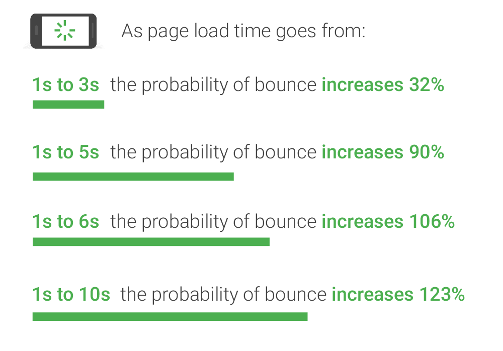 Think with Google: Page Load Time