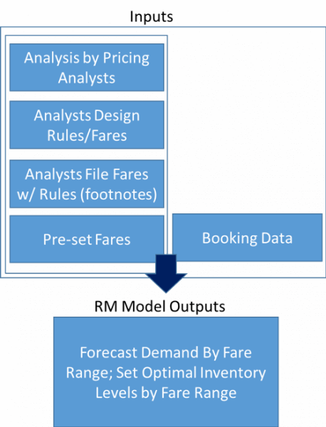 airline pricing rm input and output