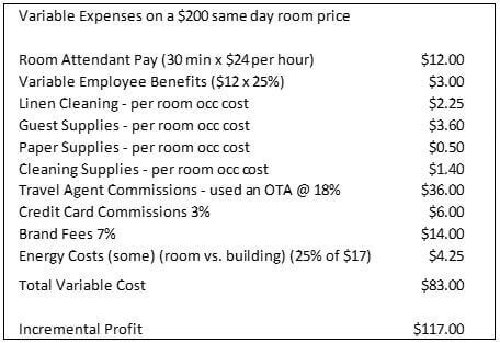 Fixed/Variable Costs and Room Revenue Management