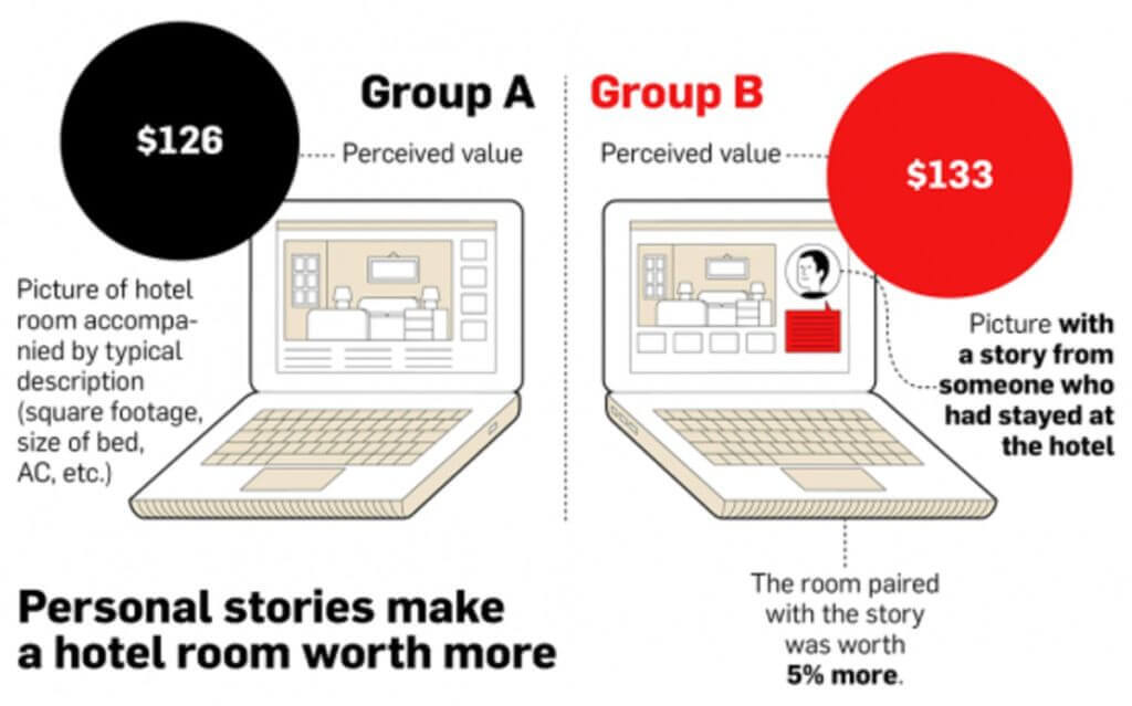 How storytelling can increase hotel revenue