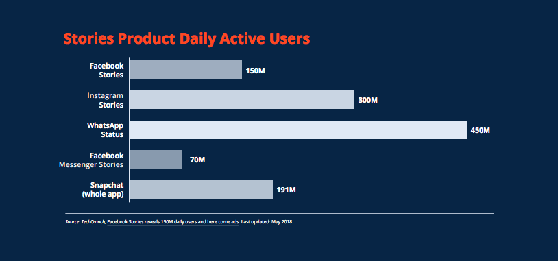 stories product daily active users
